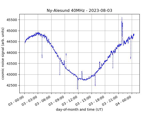 Real-time ionogram; Tromsø